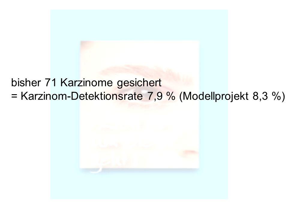 bisher 71 Karzinome gesichert