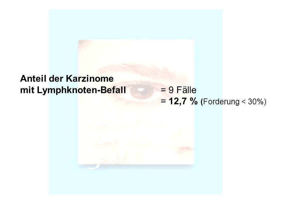 Tolle Lymphknoten Standorte Galerie - Menschliche Anatomie Bilder ...