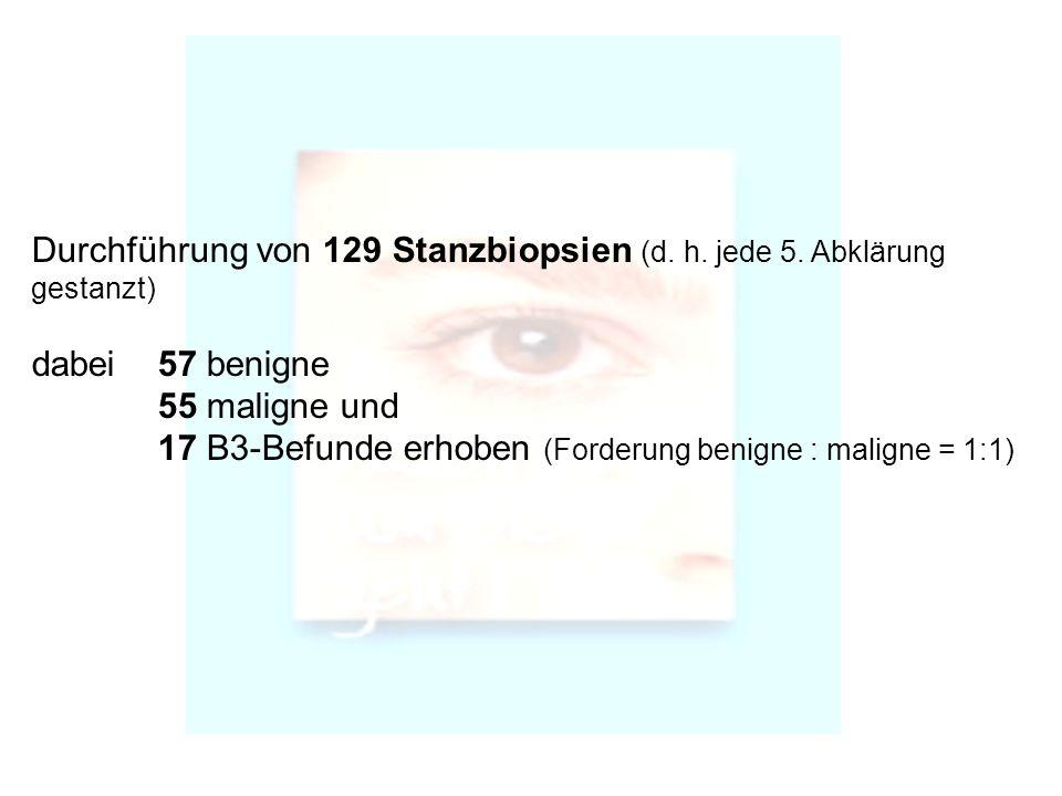 Durchführung von 129 Stanzbiopsien (d. h. jede 5. Abklärung gestanzt)