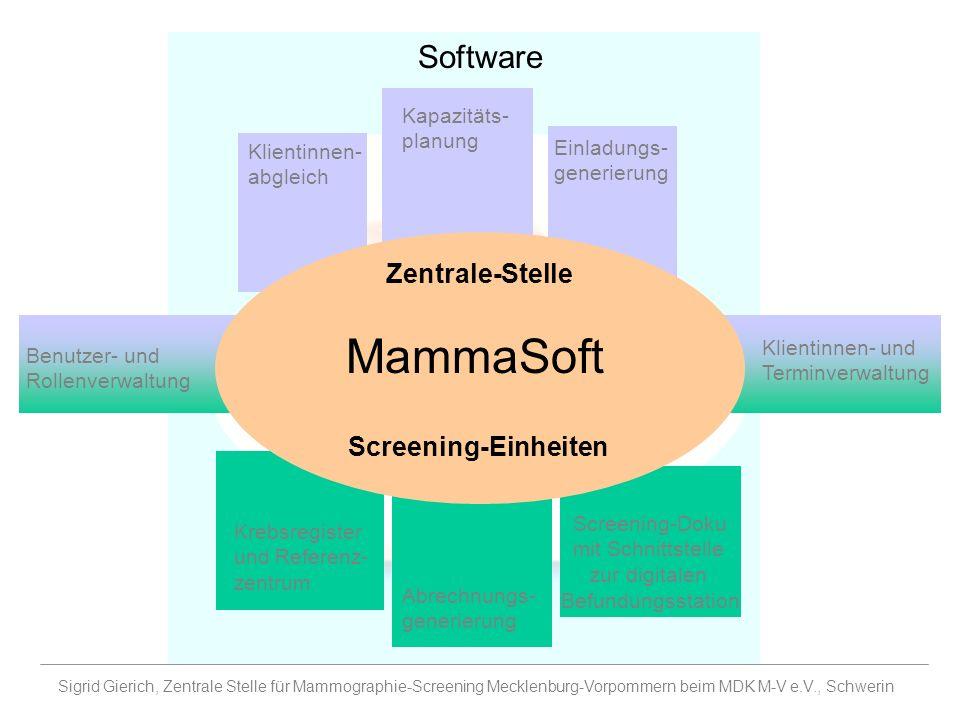 MammaSoft Software Zentrale-Stelle Screening-Einheiten Kapazitäts-