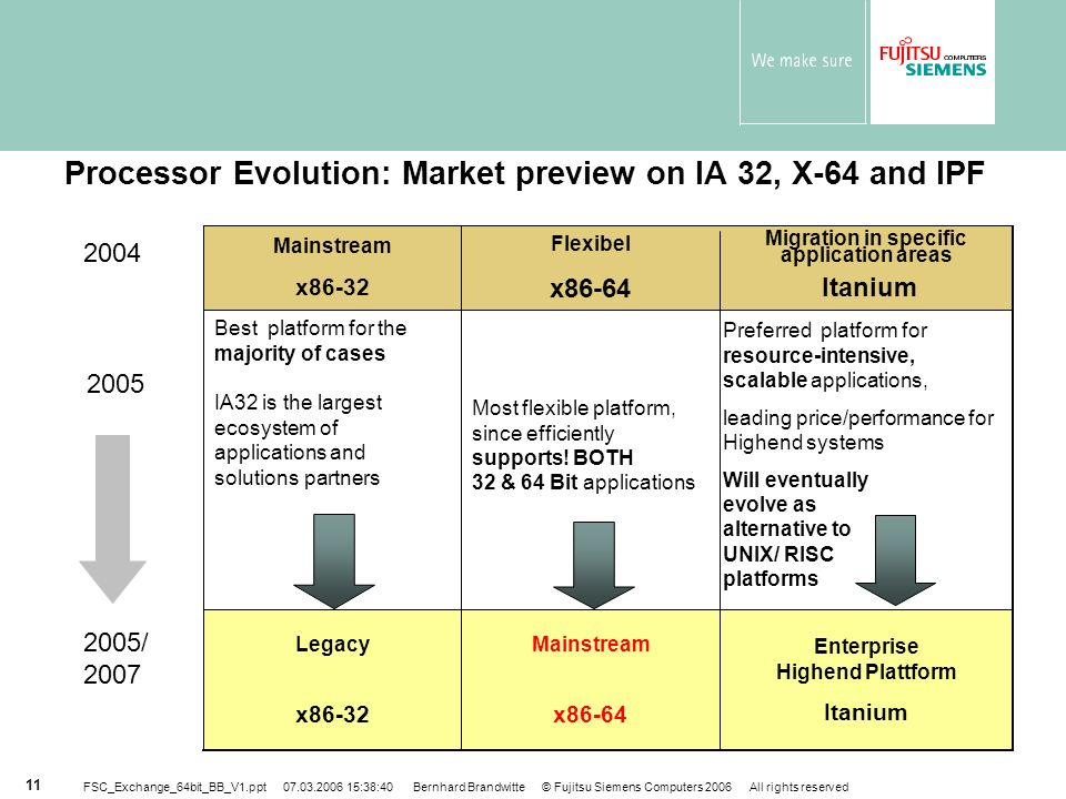 Processor Evolution: Market preview on IA 32, X-64 and IPF
