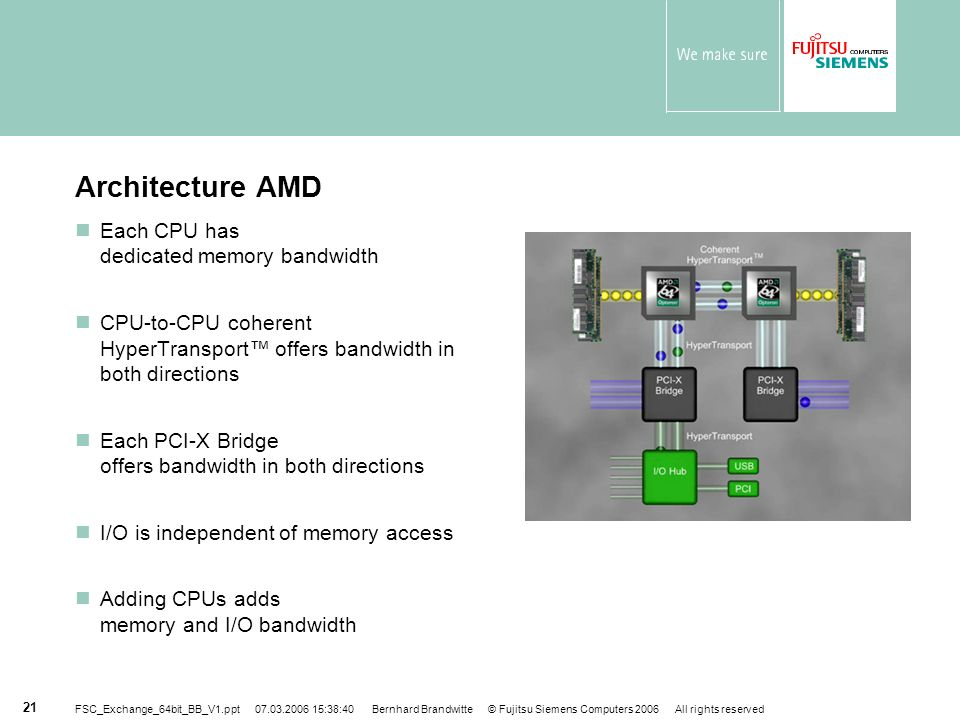 Architecture AMD Each CPU has dedicated memory bandwidth