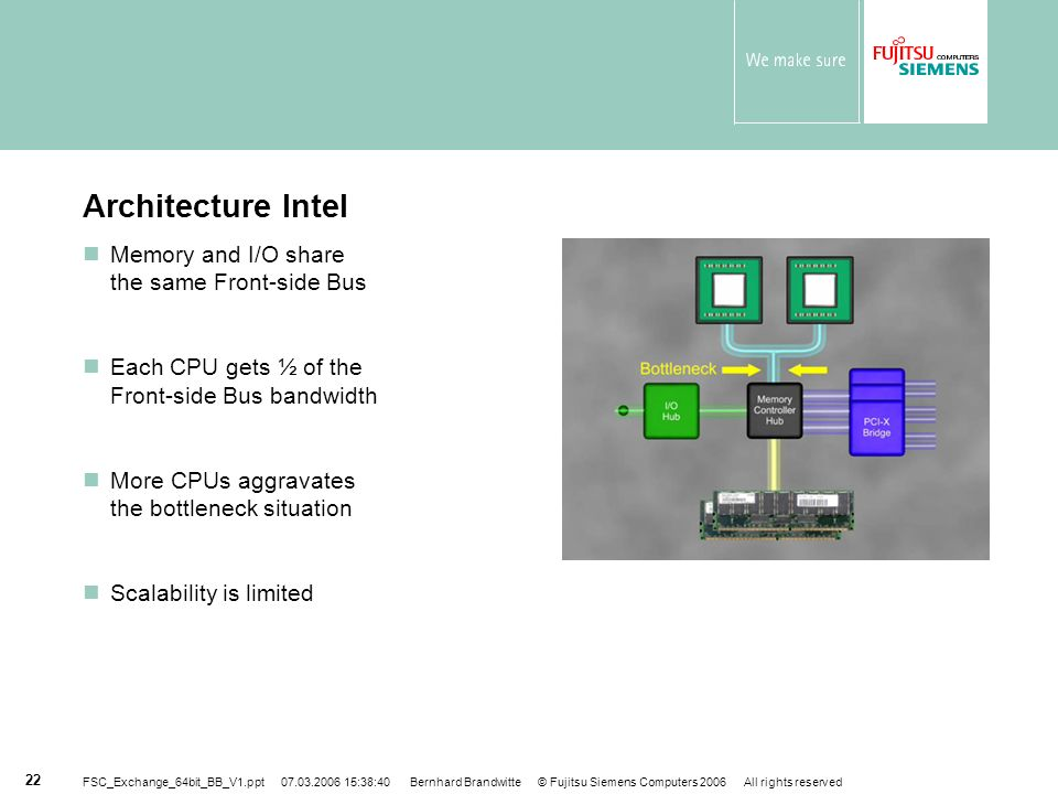 Architecture Intel Memory and I/O share the same Front-side Bus