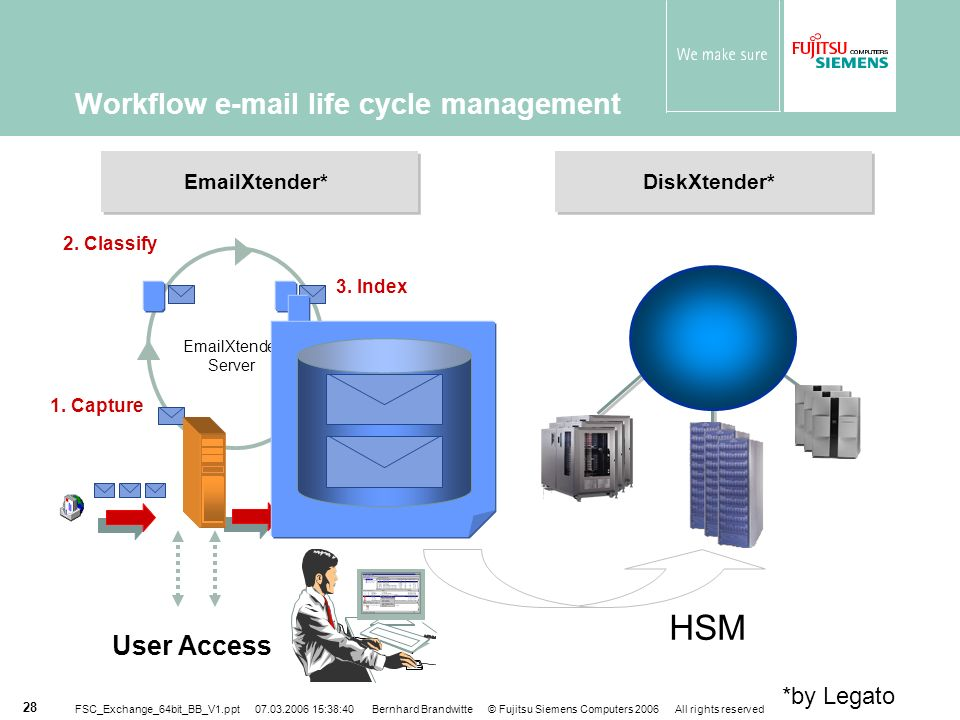 Workflow e-mail life cycle management