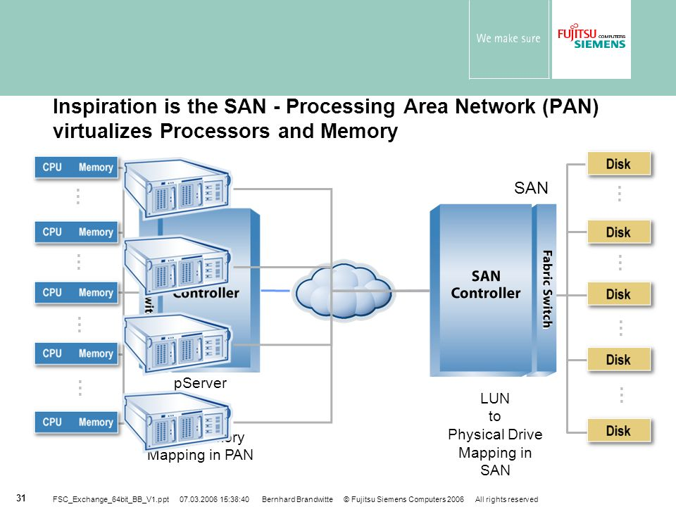 Inspiration is the SAN - Processing Area Network (PAN) virtualizes Processors and Memory