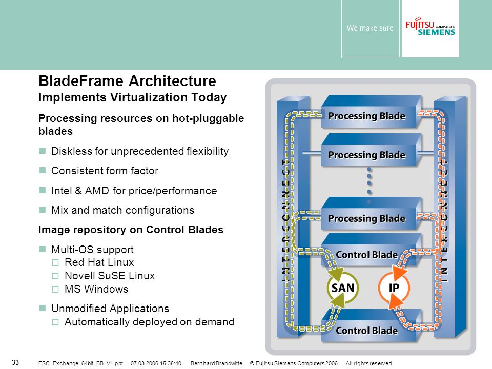 BladeFrame Architecture Implements Virtualization Today