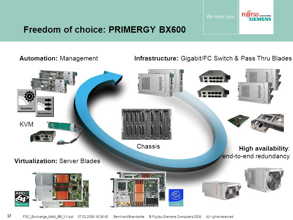 Freedom of choice: PRIMERGY BX600