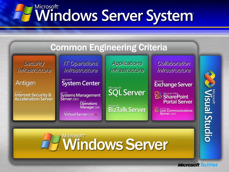 Windows Server System Security Infrastructure