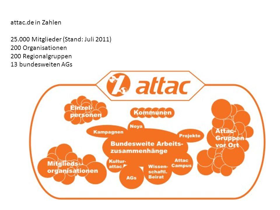 attac.de in Zahlen 25.000 Mitglieder (Stand: Juli 2011) 200 Organisationen.