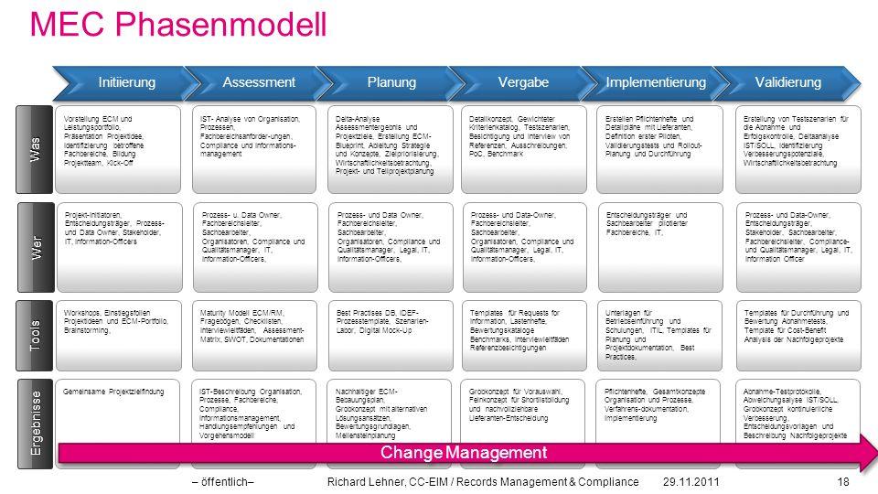 MEC Phasenmodell Change Management