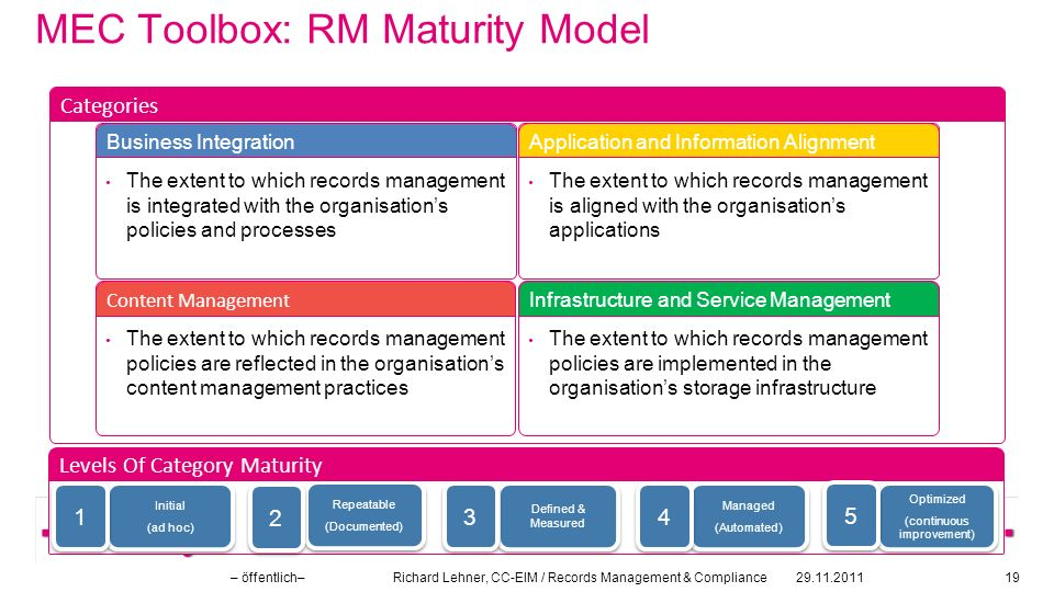 MEC Toolbox: RM Maturity Model