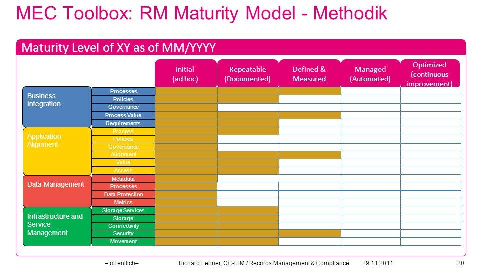MEC Toolbox: RM Maturity Model - Methodik