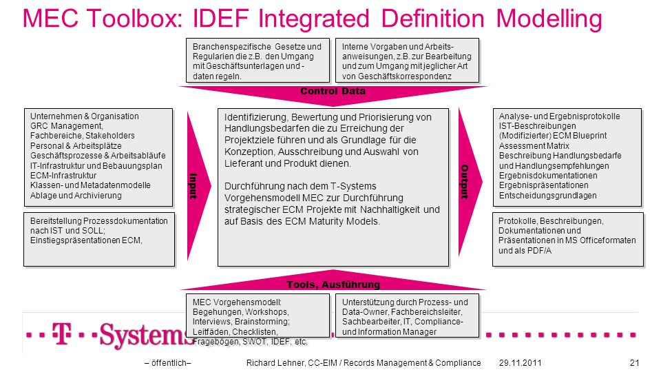 MEC Toolbox: IDEF Integrated Definition Modelling