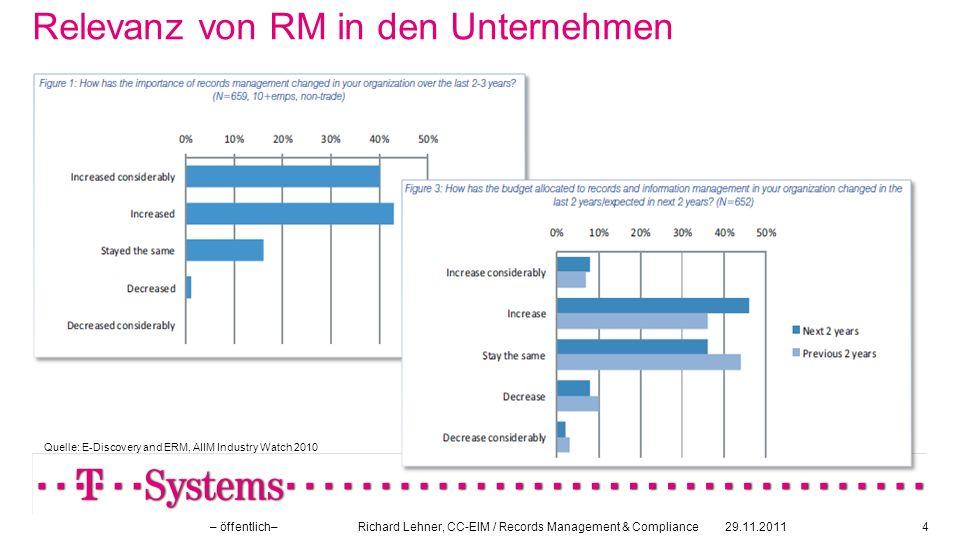 Relevanz von RM in den Unternehmen