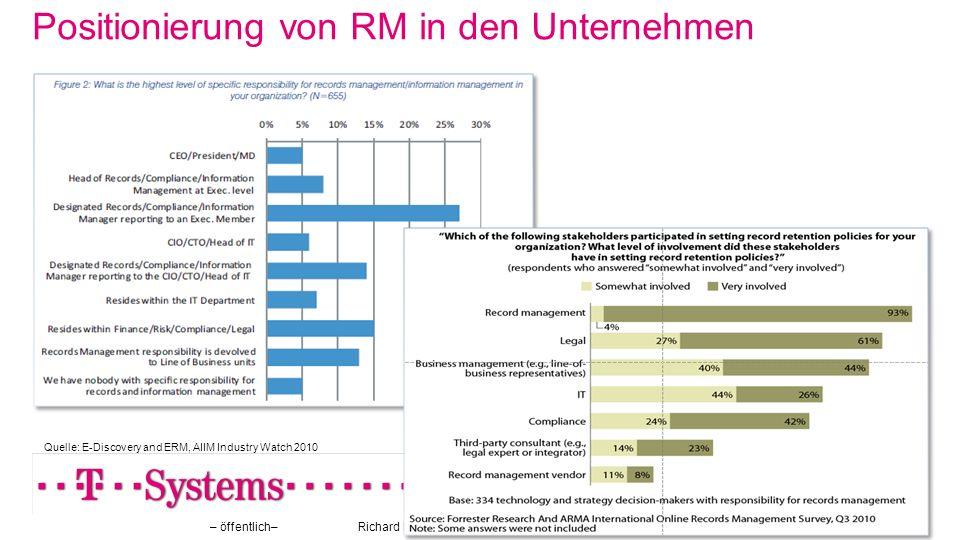 Positionierung von RM in den Unternehmen