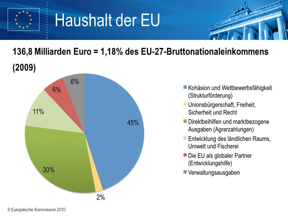 Haushalt der EU 136,8 Milliarden Euro = 1,18% des EU-27-Bruttonationaleinkommens (2009)
