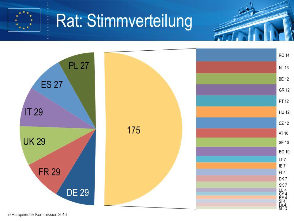 Rat: Stimmverteilung