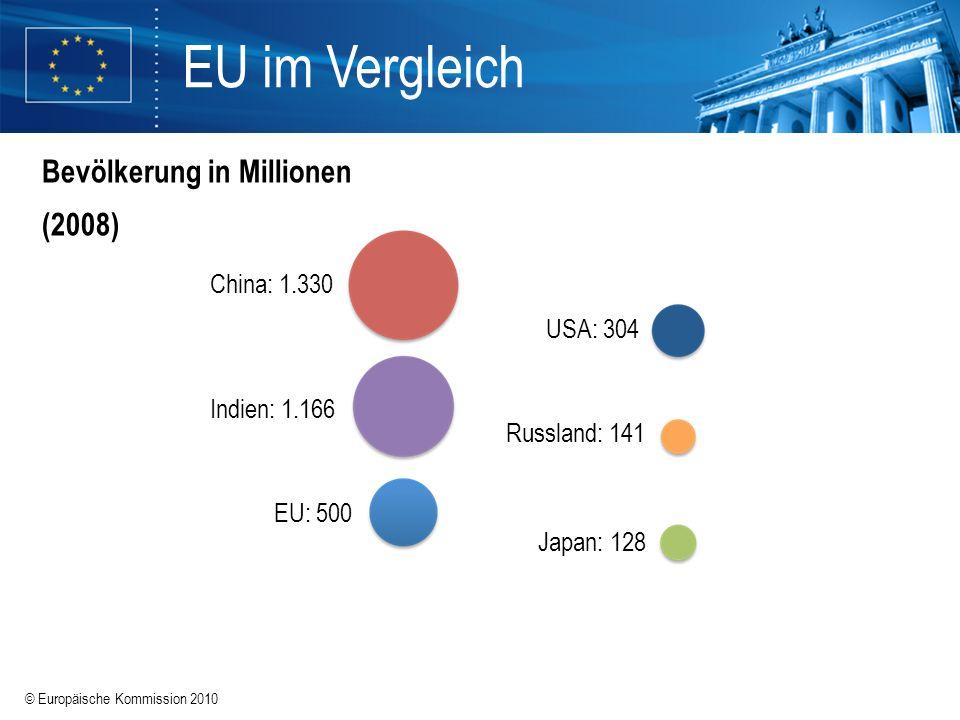 EU im Vergleich Bevölkerung in Millionen (2008) China: 1.330 USA: 304