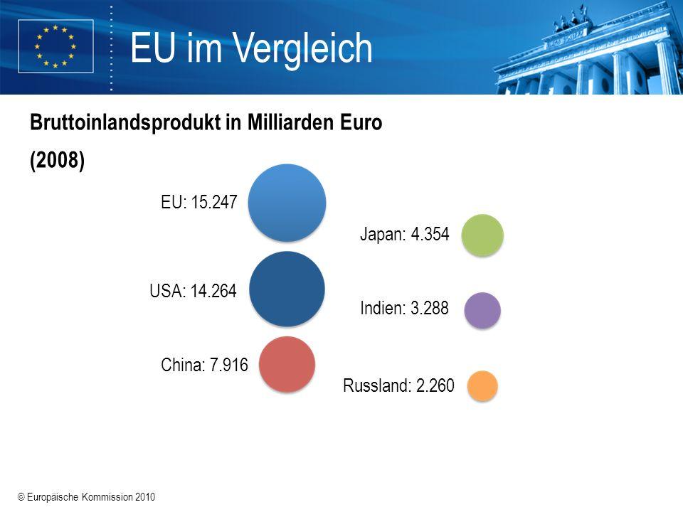 EU im Vergleich Bruttoinlandsprodukt in Milliarden Euro (2008)