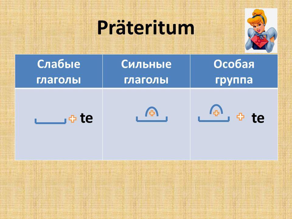 Präteritum Слабые глаголы Сильные глаголы Особая группа te