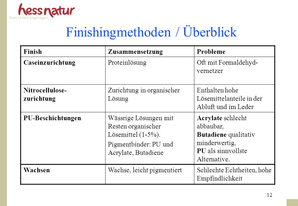 Finishingmethoden / Überblick