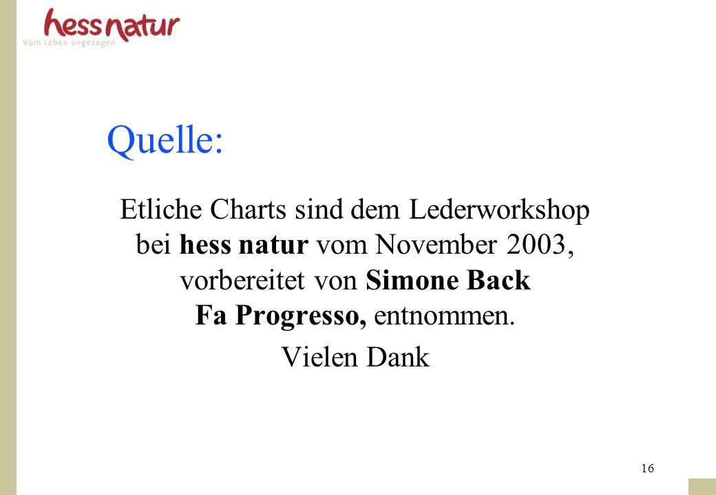 Quelle: Etliche Charts sind dem Lederworkshop bei hess natur vom November 2003, vorbereitet von Simone Back Fa Progresso, entnommen.