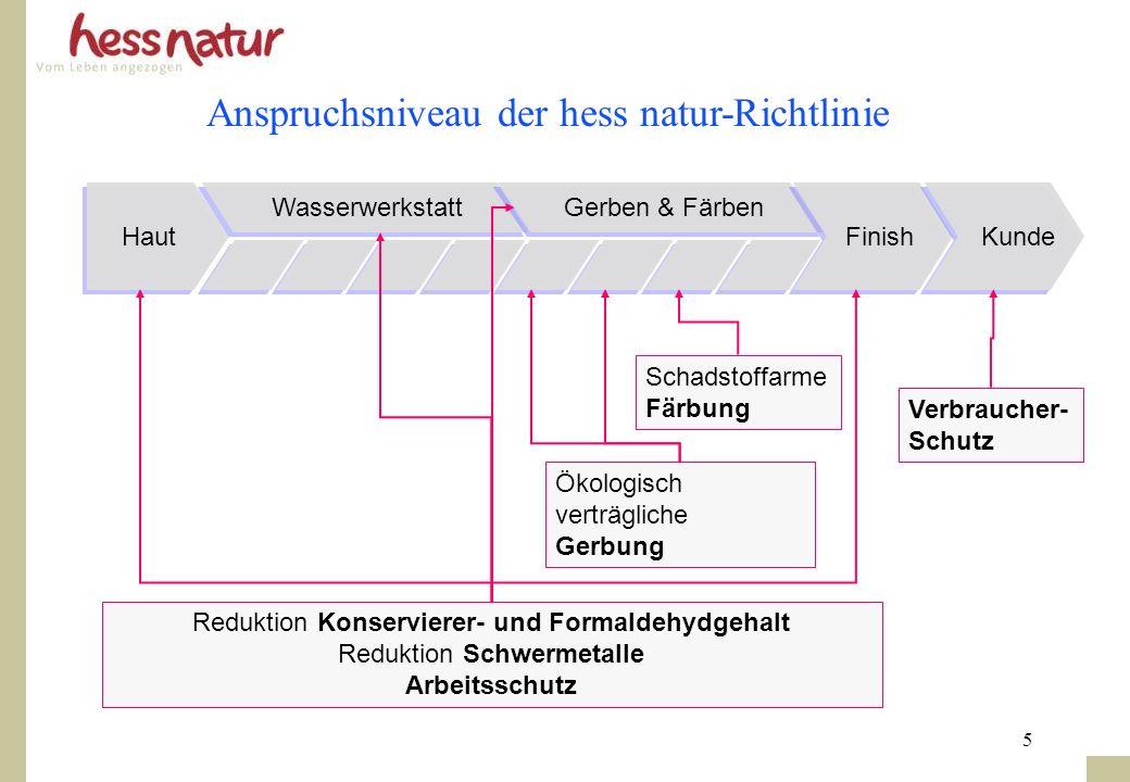 Anspruchsniveau der hess natur-Richtlinie