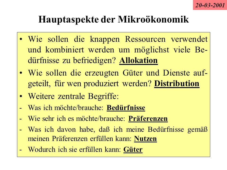 Hauptaspekte der Mikroökonomik