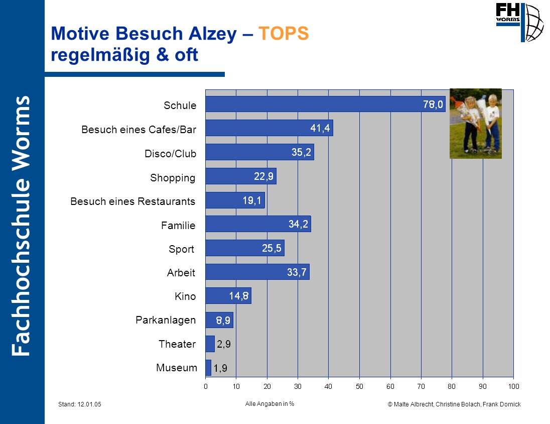 Motive Besuch Alzey – TOPS regelmäßig & oft