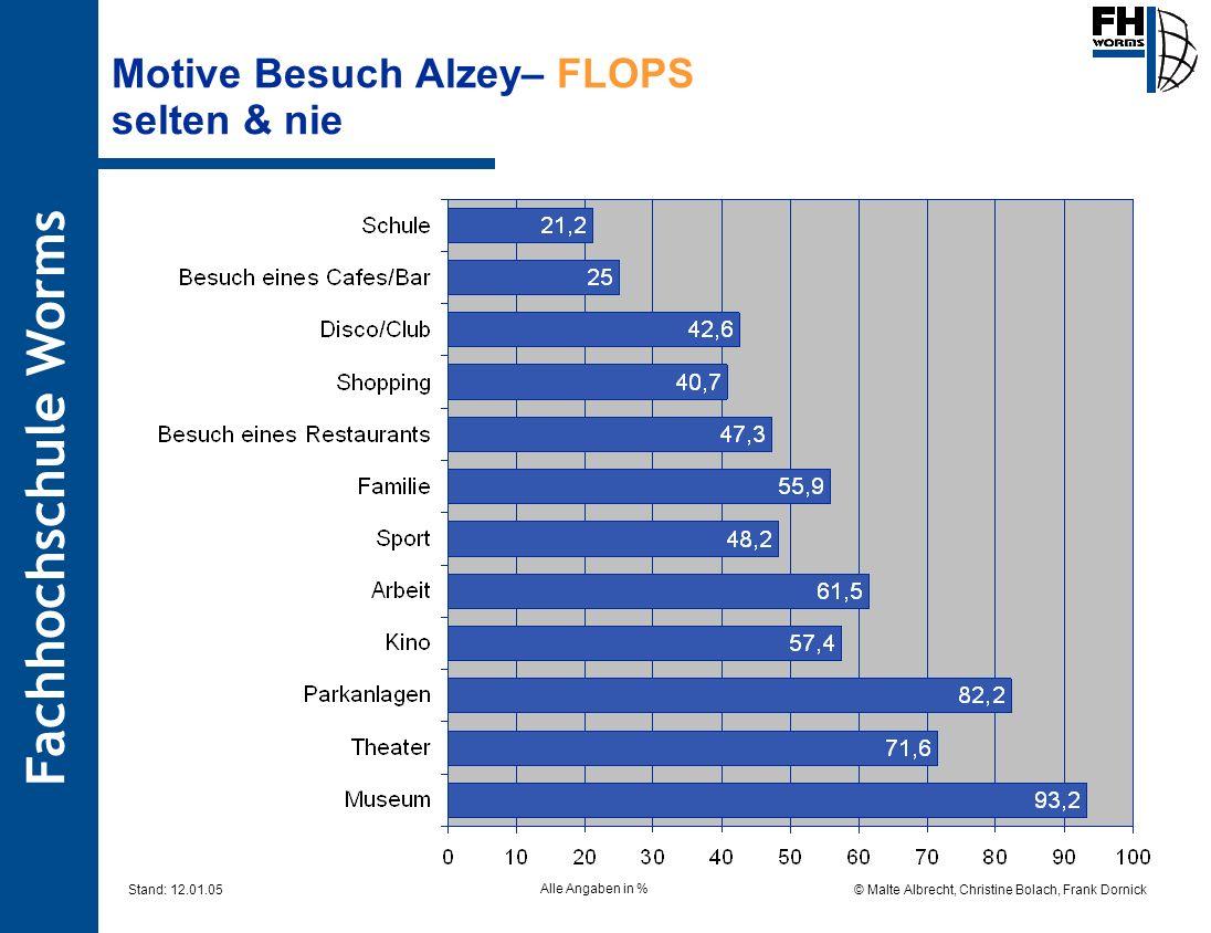 Motive Besuch Alzey– FLOPS selten & nie