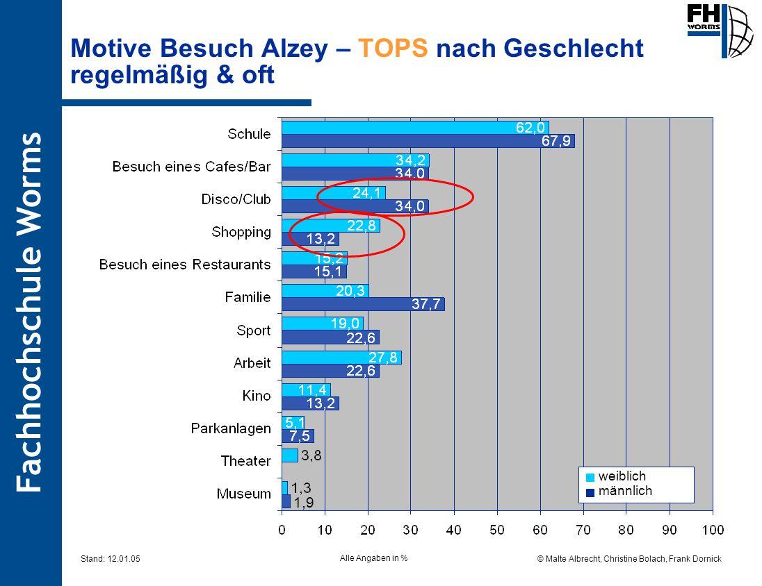 Motive Besuch Alzey – TOPS nach Geschlecht regelmäßig & oft