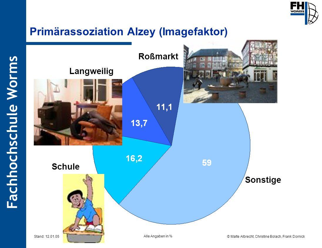 Primärassoziation Alzey (Imagefaktor)