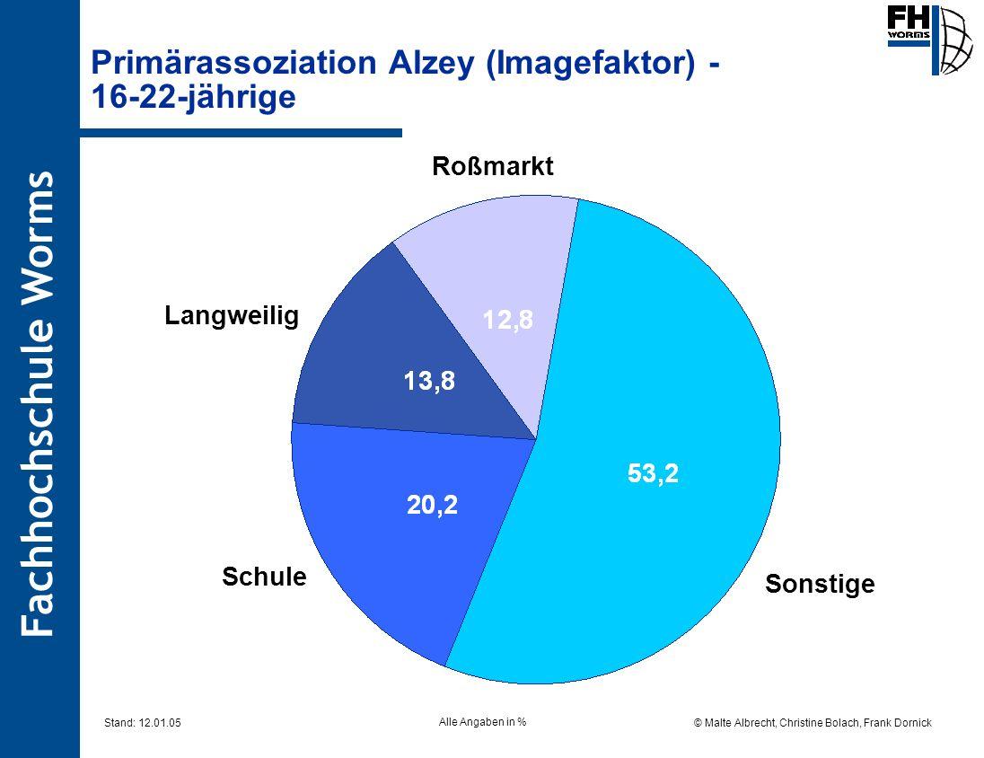 Primärassoziation Alzey (Imagefaktor) - 16-22-jährige
