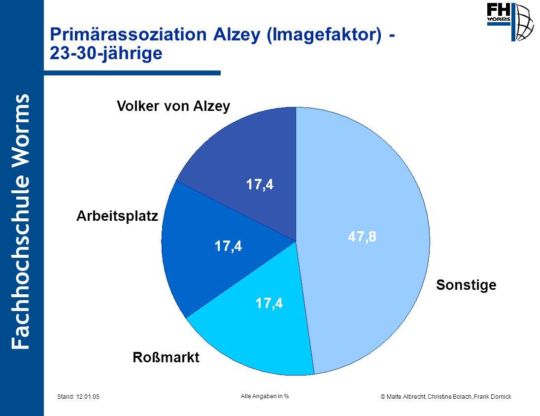 Primärassoziation Alzey (Imagefaktor) - 23-30-jährige