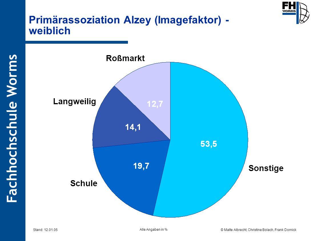 Primärassoziation Alzey (Imagefaktor) - weiblich