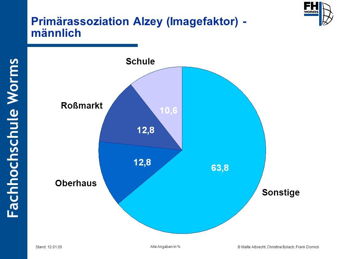 Primärassoziation Alzey (Imagefaktor) - männlich