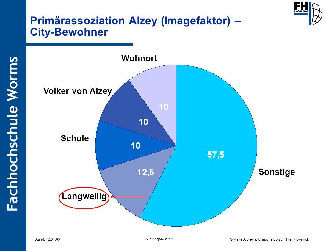 Primärassoziation Alzey (Imagefaktor) – City-Bewohner