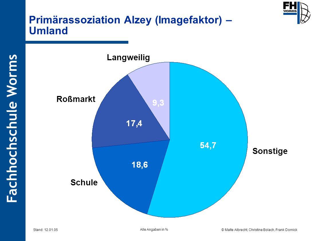 Primärassoziation Alzey (Imagefaktor) – Umland