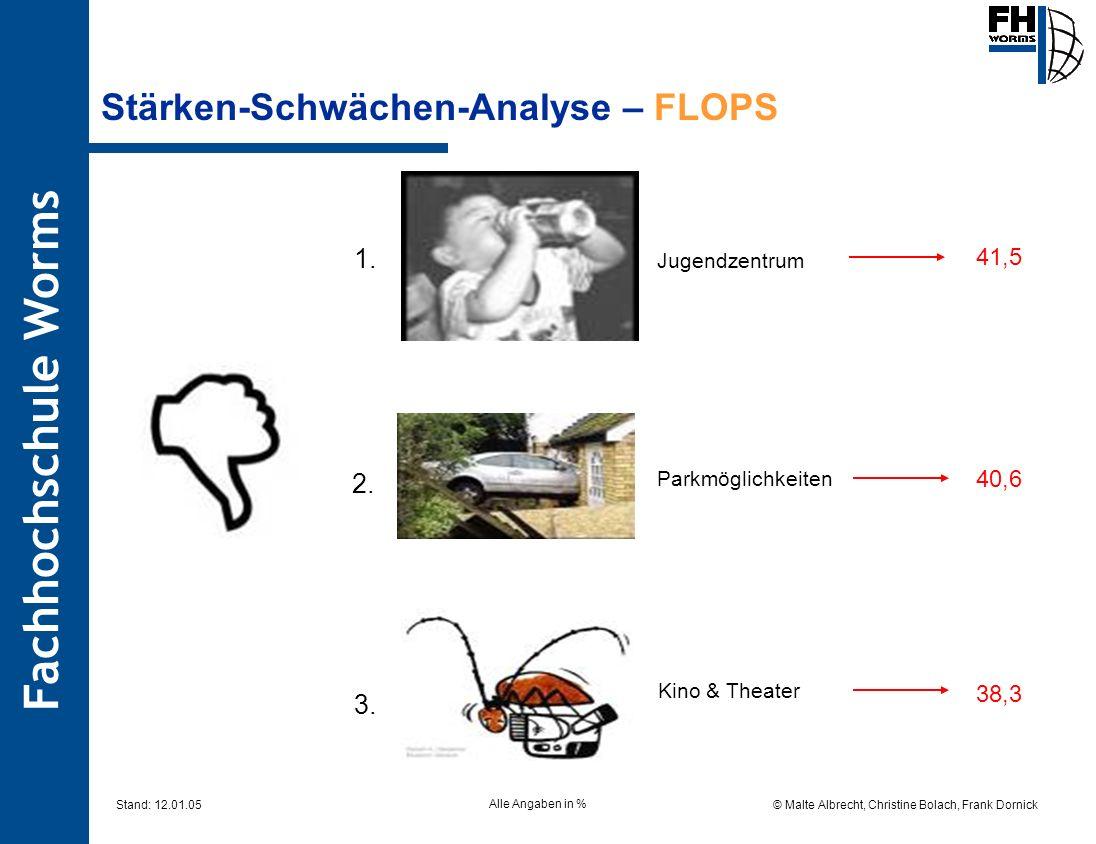 Stärken-Schwächen-Analyse – FLOPS