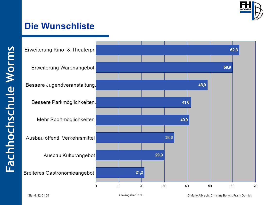 Die Wunschliste Erweiterung Kino- & Theaterpr.