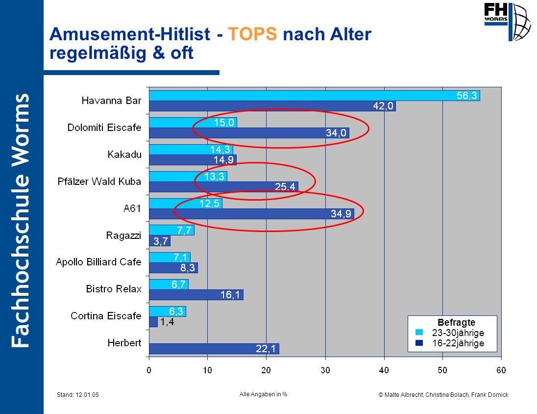 Amusement-Hitlist - TOPS nach Alter regelmäßig & oft