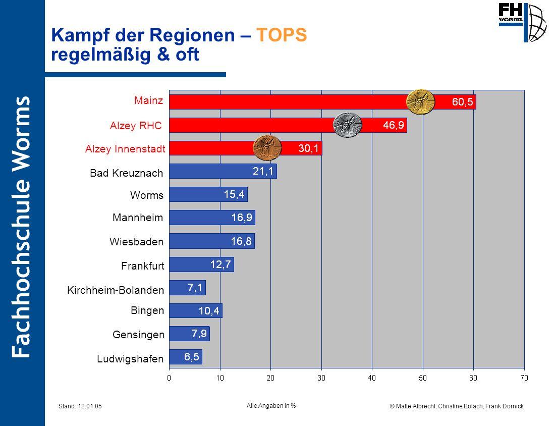 Kampf der Regionen – TOPS regelmäßig & oft