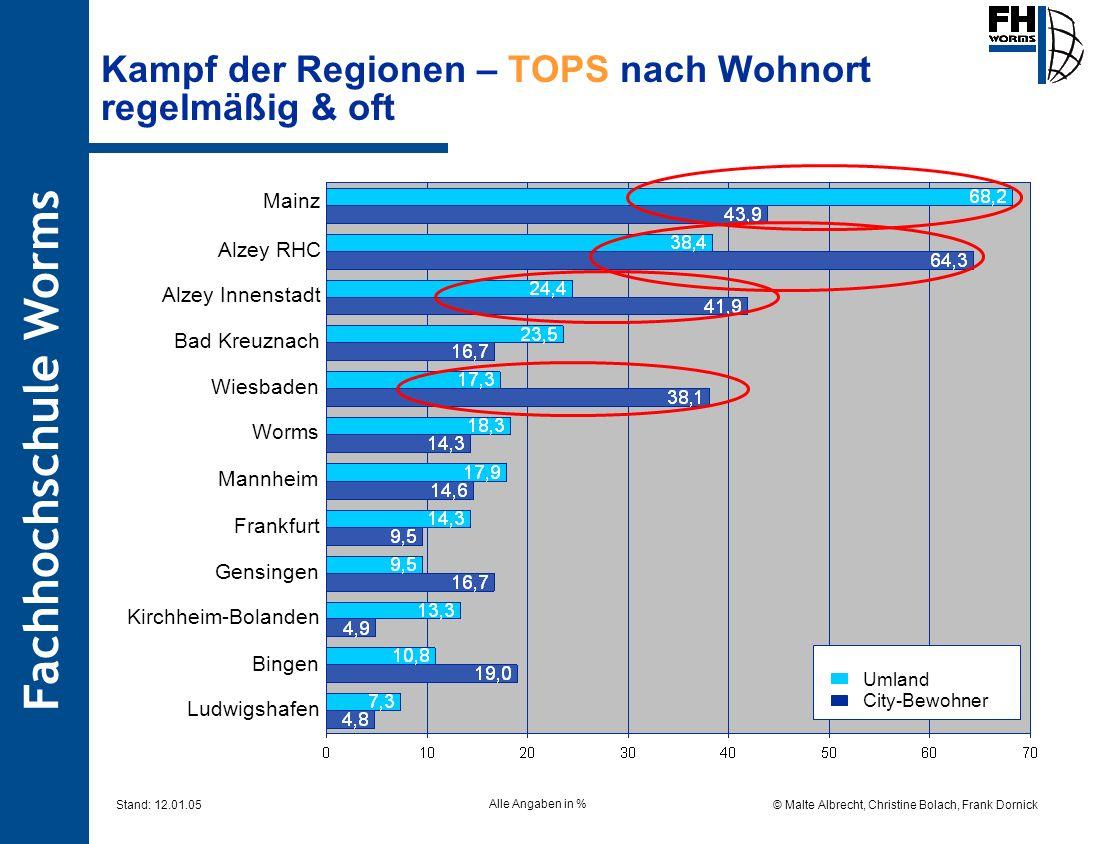 Kampf der Regionen – TOPS nach Wohnort regelmäßig & oft
