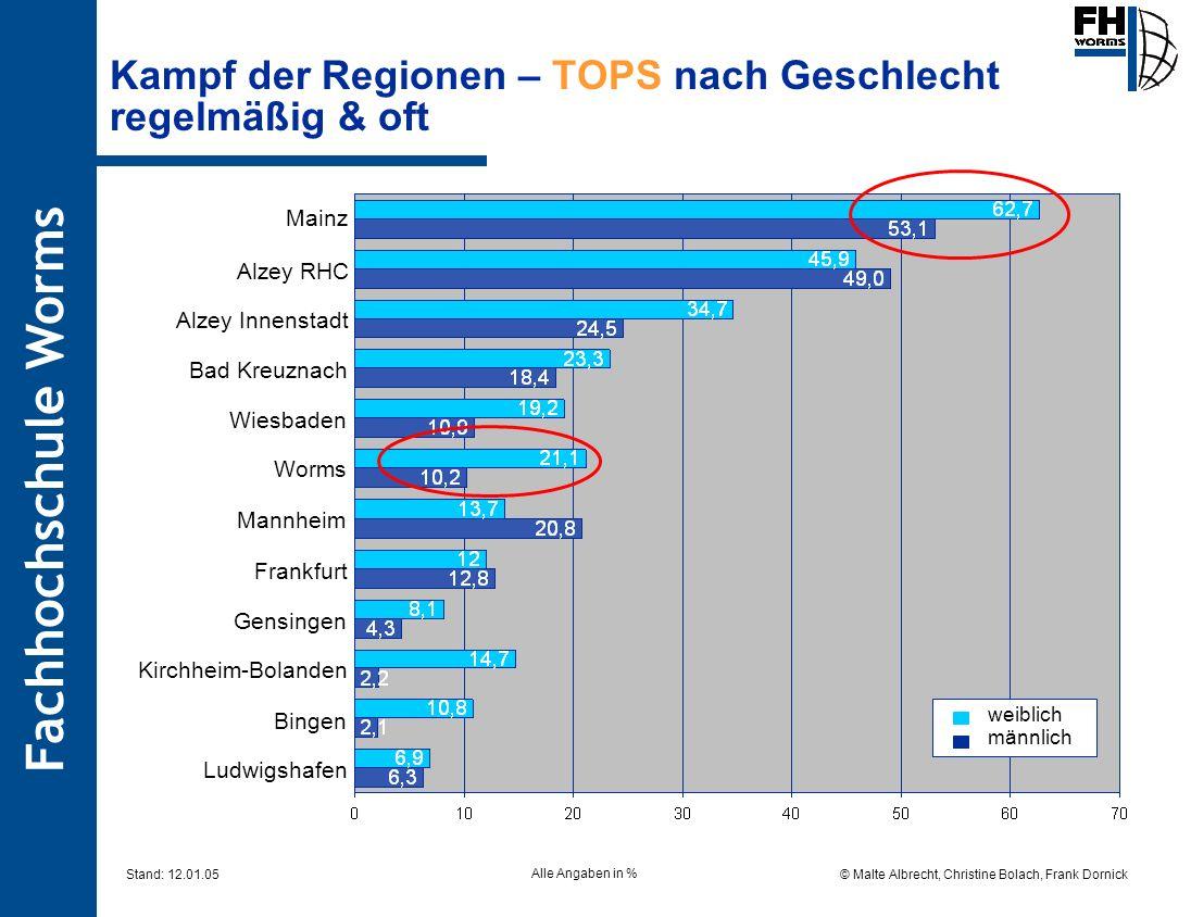 Kampf der Regionen – TOPS nach Geschlecht regelmäßig & oft