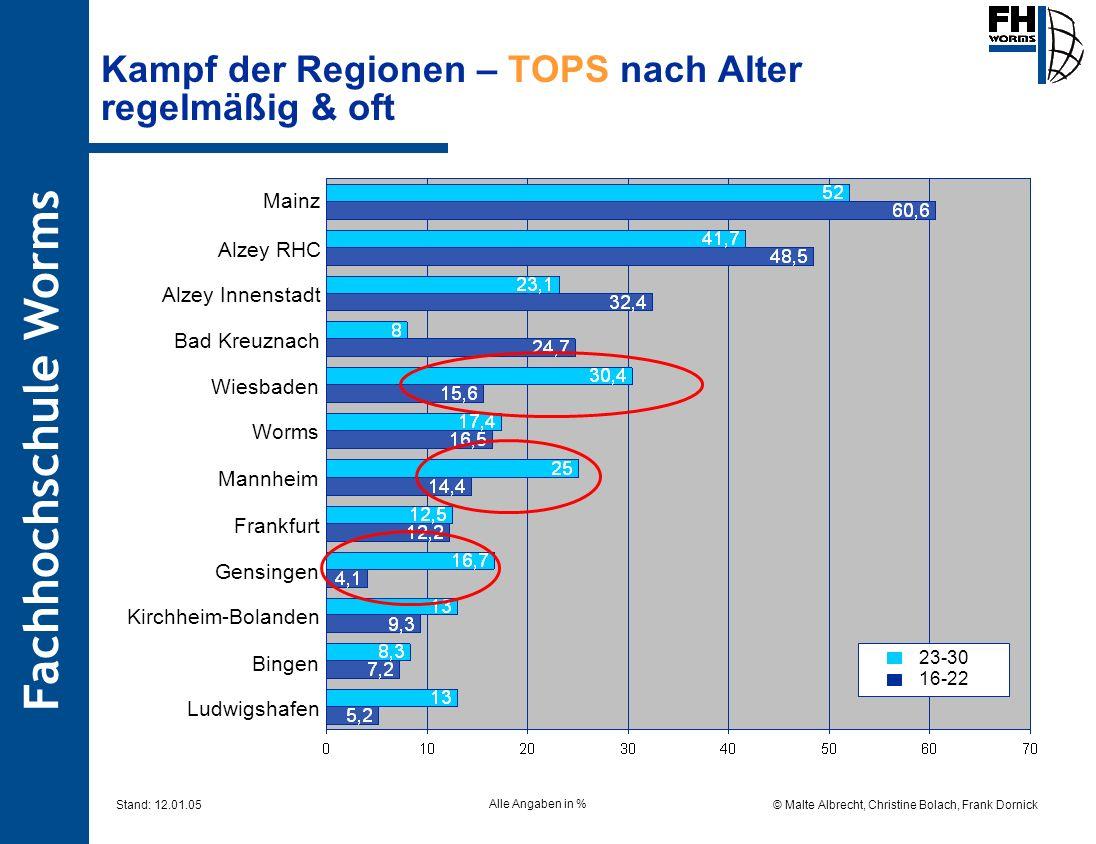 Kampf der Regionen – TOPS nach Alter regelmäßig & oft