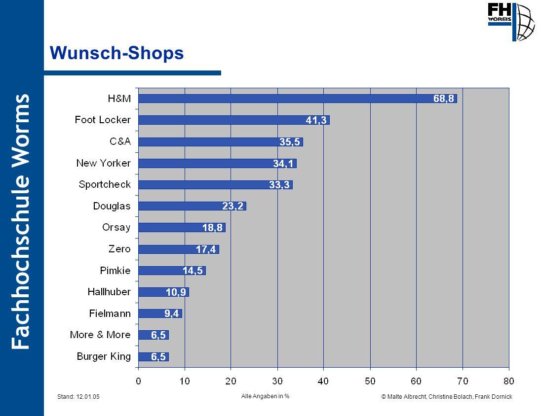 Wunsch-Shops Alle Angaben in %