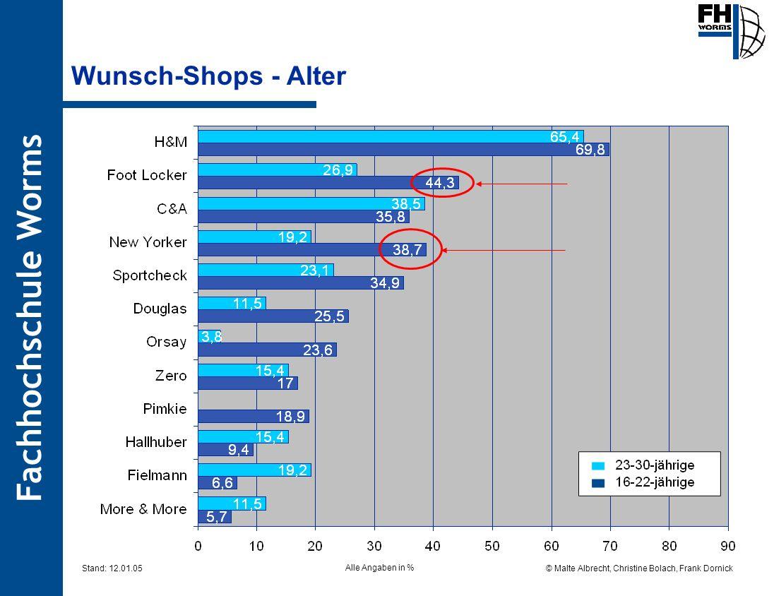 Wunsch-Shops - Alter Alle Angaben in %
