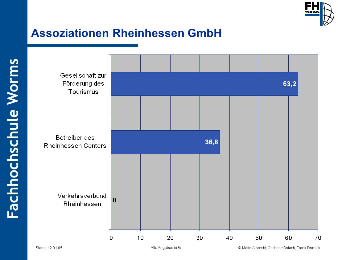 Assoziationen Rheinhessen GmbH