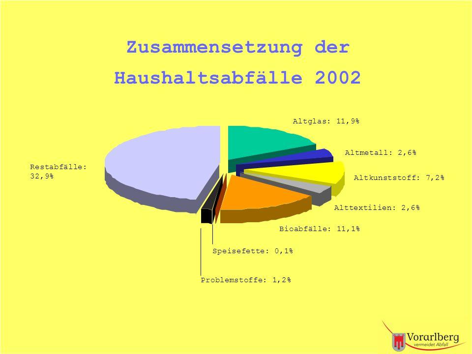 Zusammensetzung der Haushaltsabfälle 2002