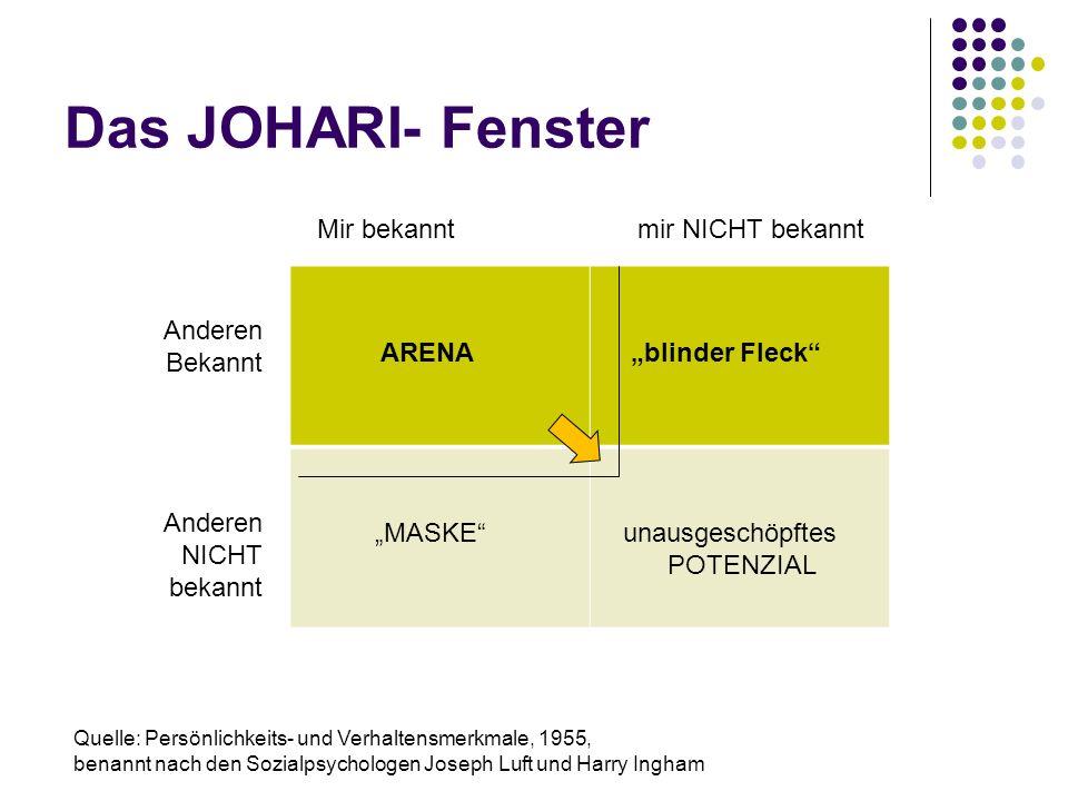 Das JOHARI- Fenster Mir bekannt mir NICHT bekannt ARENA
